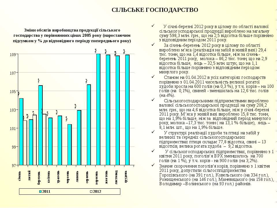 СІЛЬСЬКЕ ГОСПОДАРСТВО У січні-березні 2012 року в цілому по області валової с...