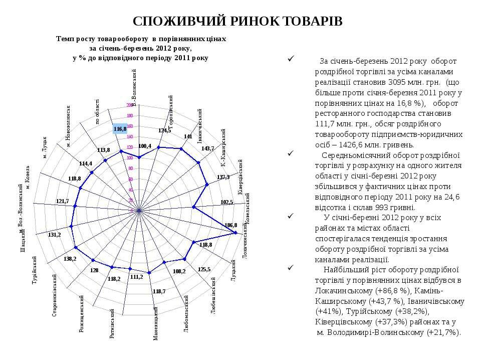 СПОЖИВЧИЙ РИНОК ТОВАРІВ За січень-березень 2012 року оборот роздрібної торгів...