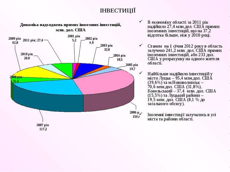 ІНВЕСТИЦІЇ В економіку області за 2011 рік надійшло 27,4 млн.дол. США прямих ...