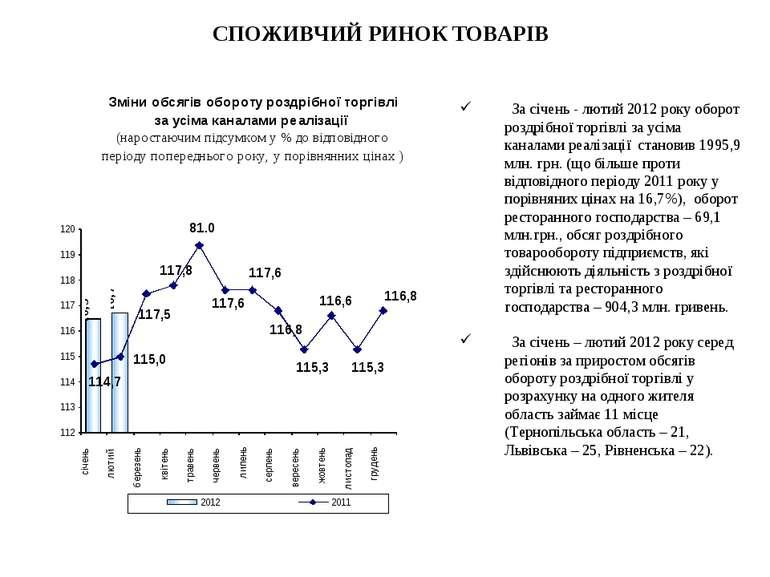 СПОЖИВЧИЙ РИНОК ТОВАРІВ За січень - лютий 2012 року оборот роздрібної торгівл...