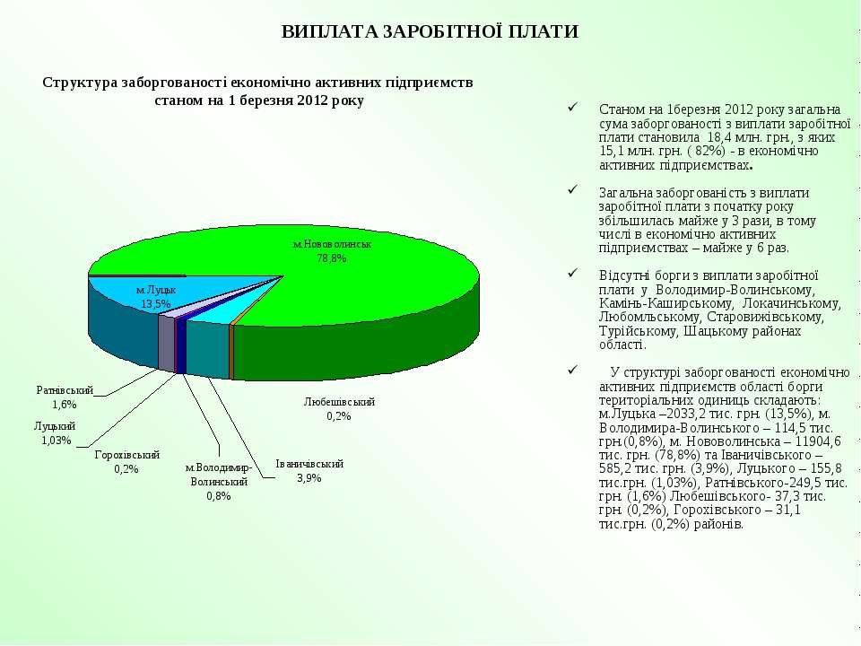 ВИПЛАТА ЗАРОБІТНОЇ ПЛАТИ Станом на 1березня 2012 року загальна сума заборгова...