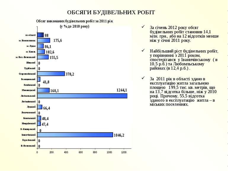 ОБСЯГИ БУДІВЕЛЬНИХ РОБІТ За січень 2012 року обсяг будівельних робіт становив...