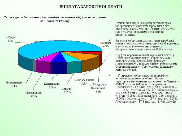 ВИПЛАТА ЗАРОБІТНОЇ ПЛАТИ Станом на 1 січня 2012 року загальна сума заборгован...