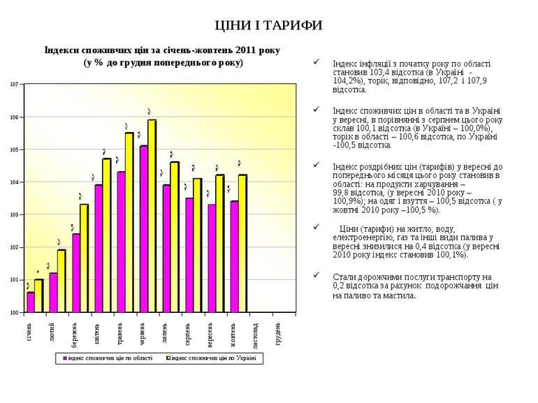 ЦІНИ І ТАРИФИ Індекс інфляції з початку року по області становив 103,4 відсот...