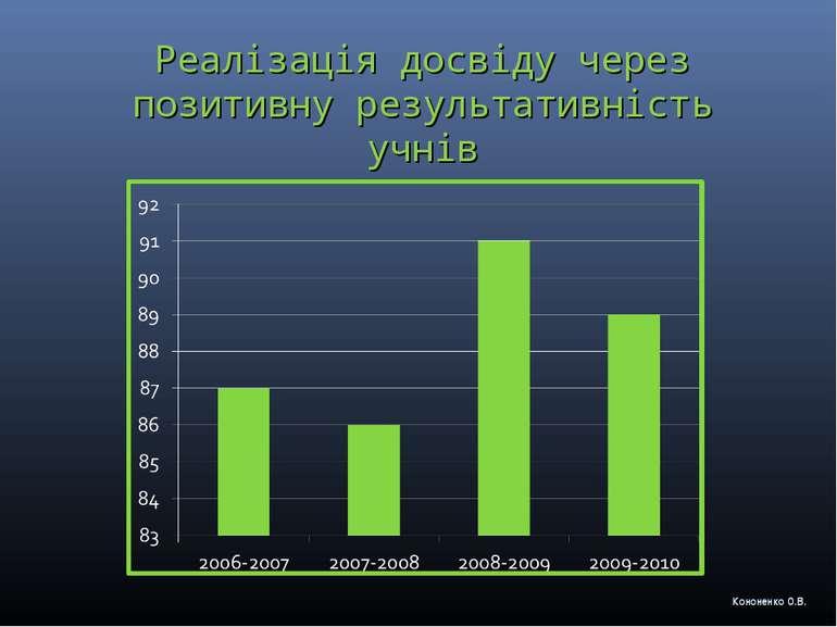 Реалізація досвіду через позитивну результативність учнів Кононенко О.В.
