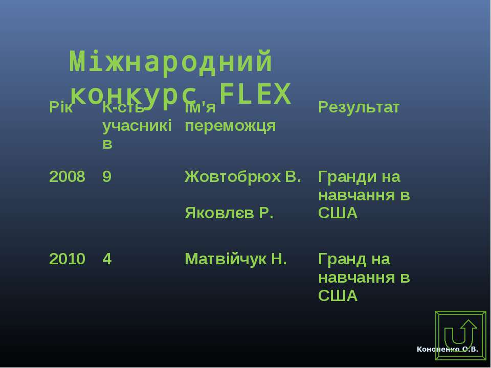 Міжнародний конкурс FLEX Рік К-сть учасників Ім'я переможця Результат 2008 9 ...