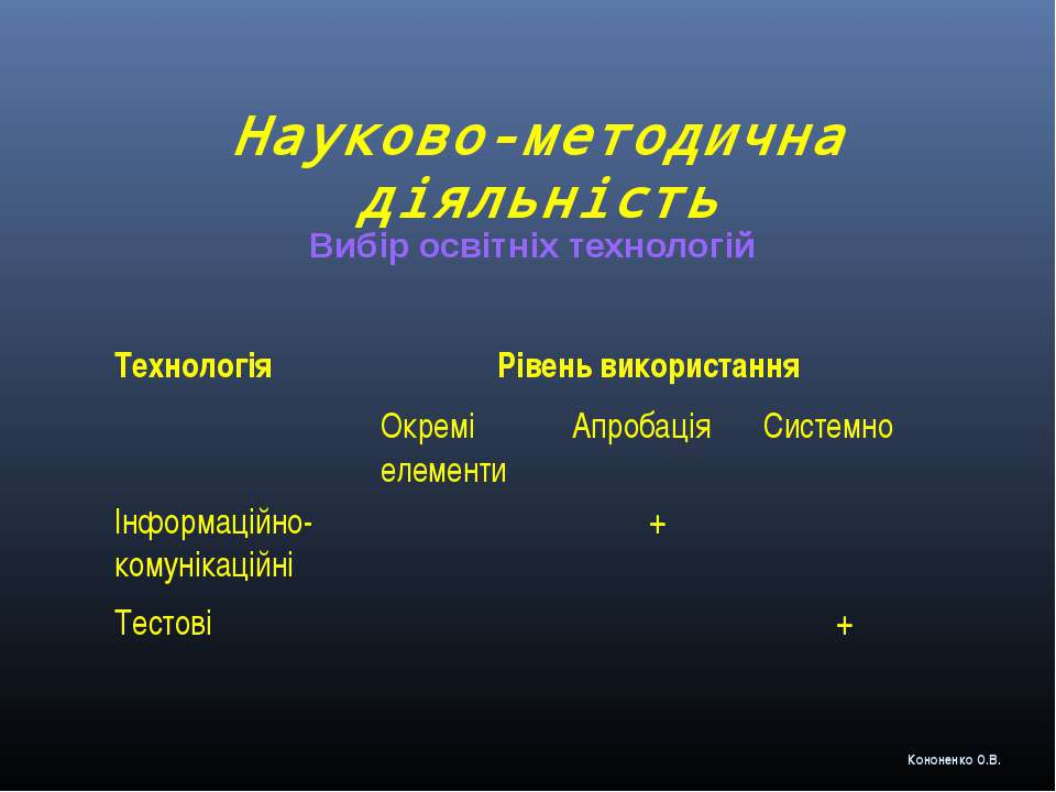 Науково-методична діяльність Вибір освітніх технологій Кононенко О.В. Техноло...