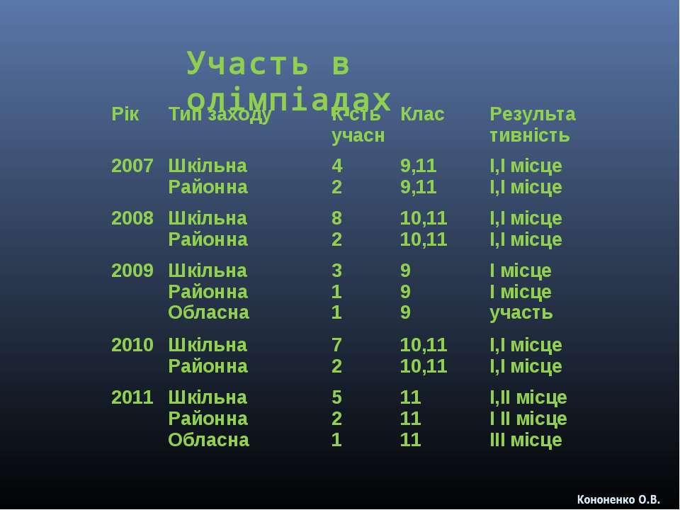 Участь в олімпіадах Рік Тип заходу К-сть учасн Клас Результативність 2007 Шкі...