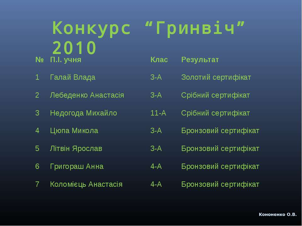 """Конкурс """"Гринвіч"""" 2010 № П.І. учня Клас Результат 1 Галай Влада 3-А Золотий с..."""