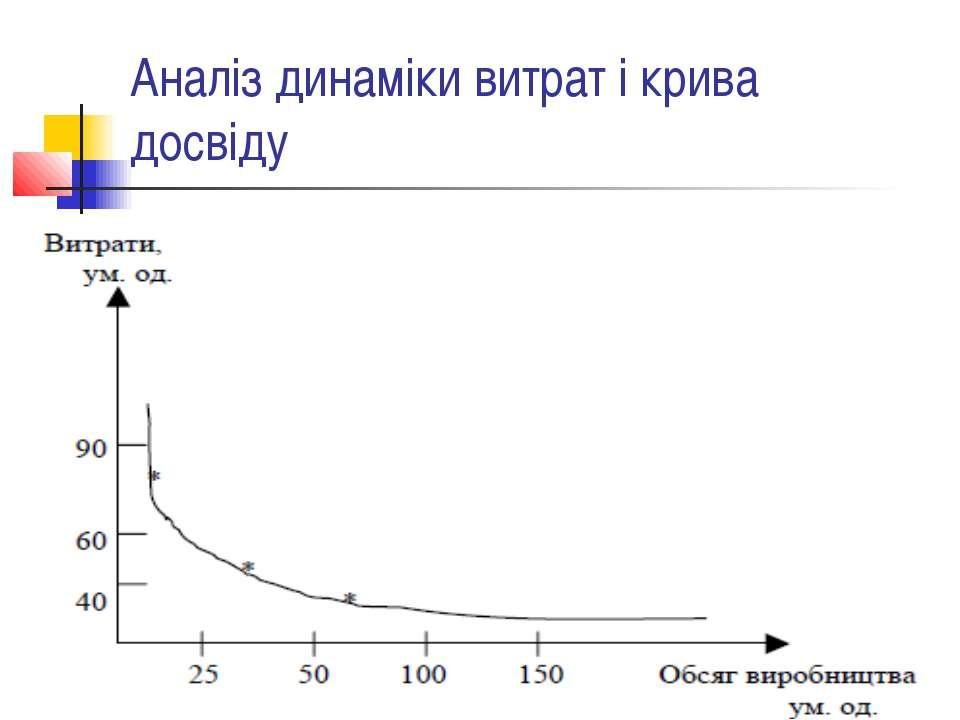 Аналіз динаміки витрат і крива досвіду