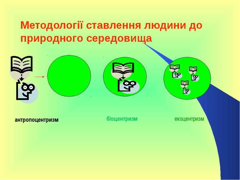 Методології ставлення людини до природного середовища антропоцентризм біоцент...
