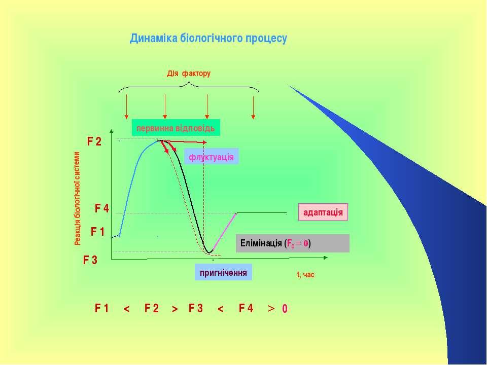 Реакція біологічної системи t, час Дія фактору F 1 F 2 F 3 F 4 F 1 F 2 F 3 F ...