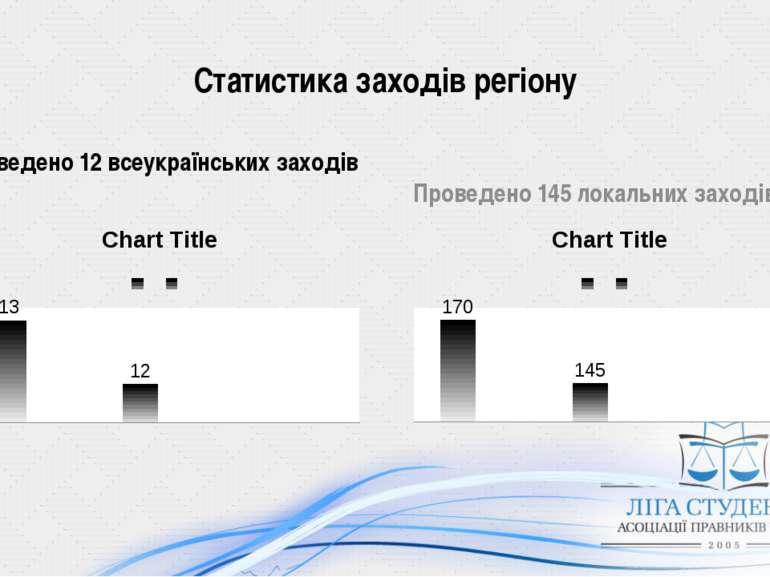 Статистика заходів регіону Проведено 12 всеукраїнських заходів Проведено 145 ...