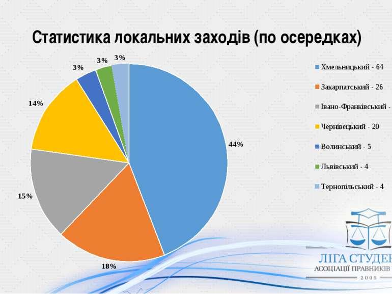 Статистика локальних заходів (по осередках)