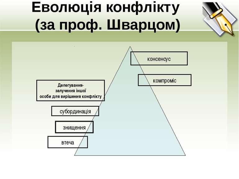Еволюція конфлікту (за проф. Шварцом) втеча знищення субординація Делегування...