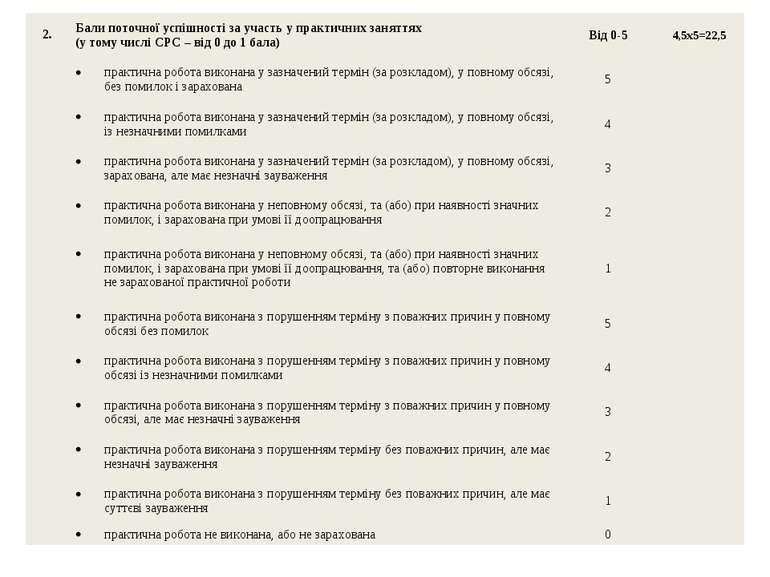 2. Бали поточної успішності за участь у практичних заняттях (у тому числі СРС...