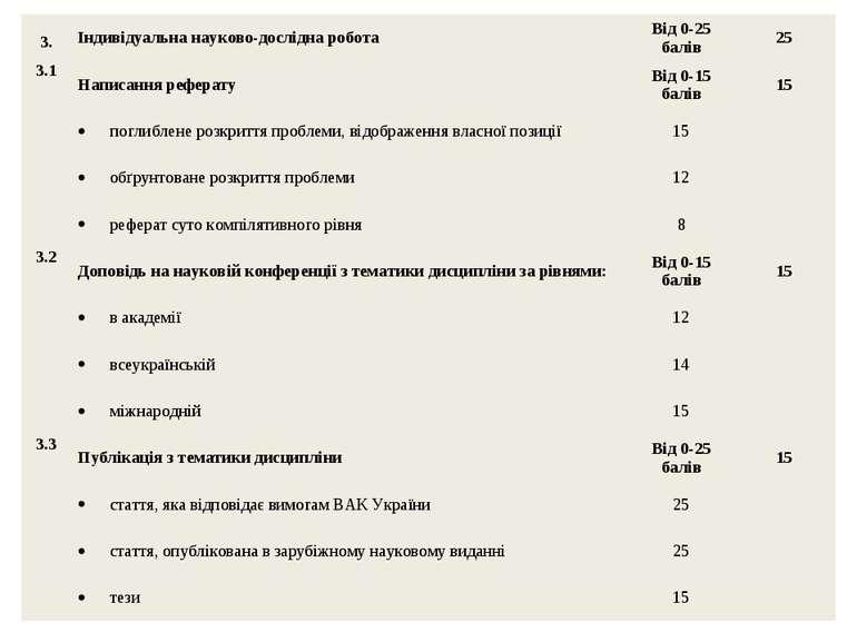 3. Індивідуальна науково-дослідна робота Від 0-25 балів 25 3.1 Написання рефе...