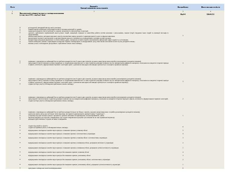 № п/п Види робіт. Критерії оцінювання знань студентів Бали рейтингу Макси-мал...