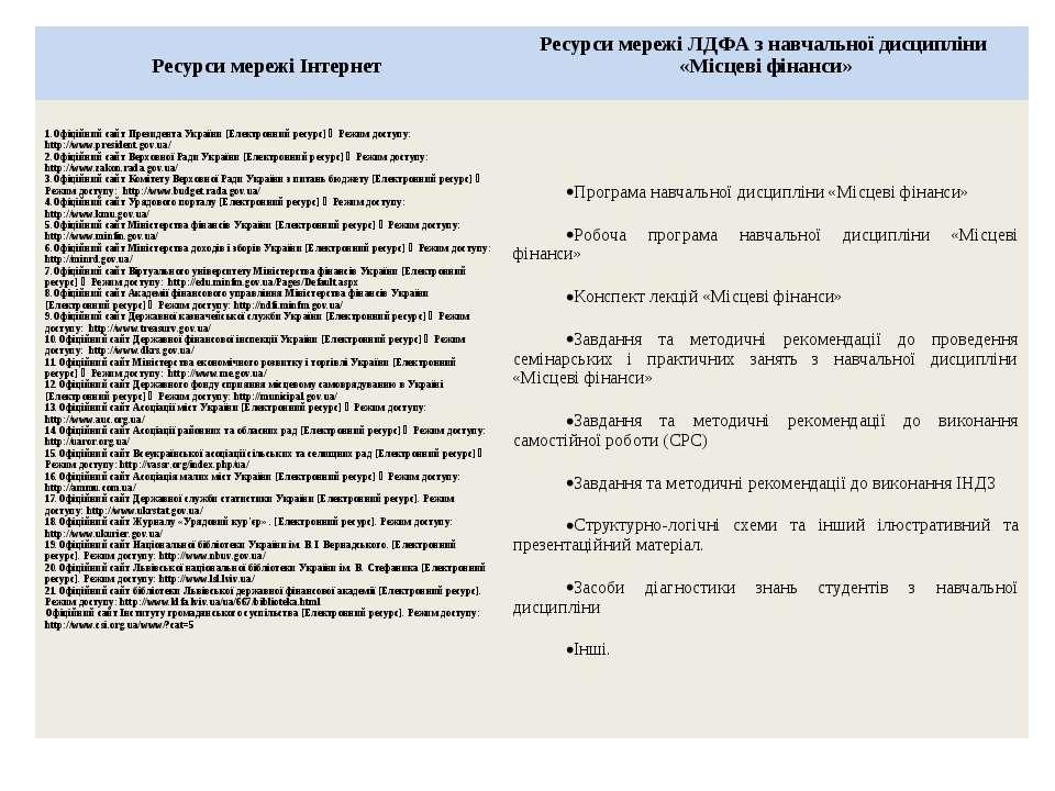 Ресурси мережі Інтернет Ресурси мережі ЛДФА з навчальної дисципліни «Місцеві ...