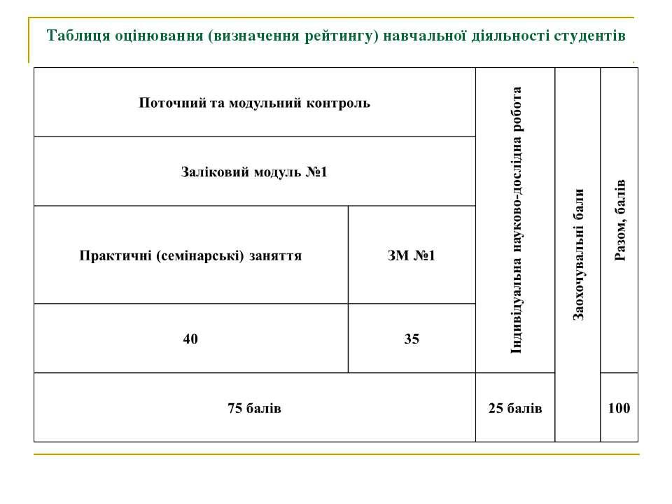 Таблиця оцінювання (визначення рейтингу) навчальної діяльності студентів
