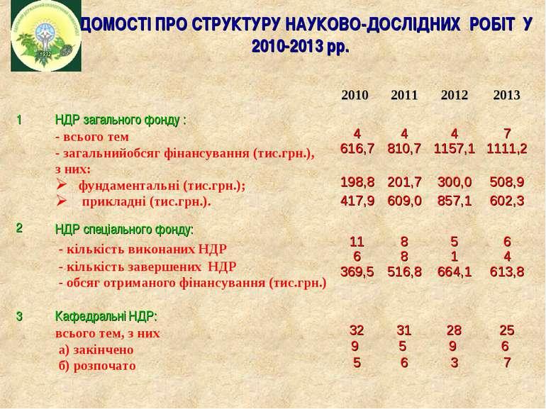 ВІДОМОСТІ ПРО СТРУКТУРУ НАУКОВО-ДОСЛІДНИХ РОБІТ У 2010-2013 рр. 2010 2011 201...