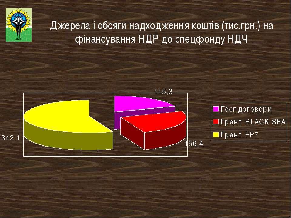 Джерела і обсяги надходження коштів (тис.грн.) на фінансування НДР до спецфон...