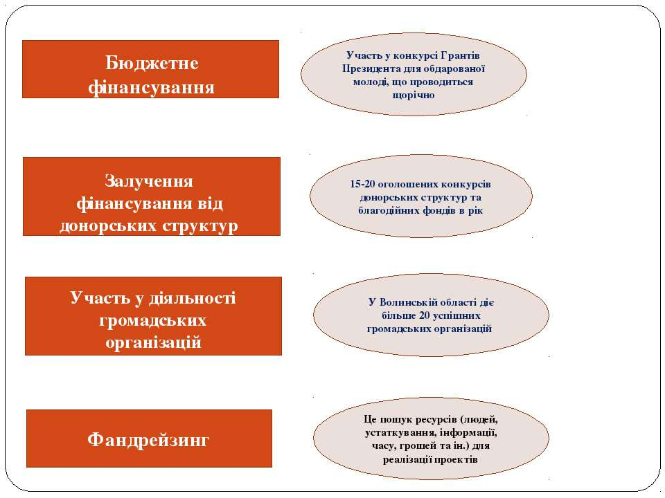 Бюджетне фінансування Залучення фінансування від донорських структур Участь у...