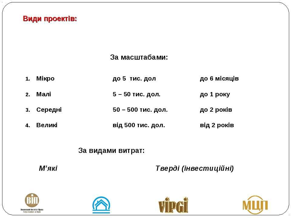 Види проектів: За масштабами: Мікро до 5 тис. дол до 6 місяців Малі 5 – 50 ти...