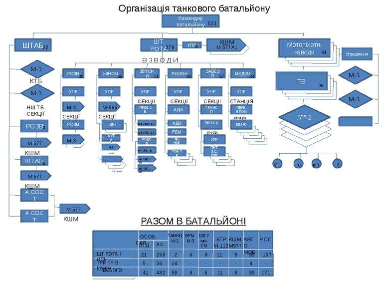Організація танкового батальйону Командир батальйону 523 ШТАБ 22 М-1 М-1 КТБ ...