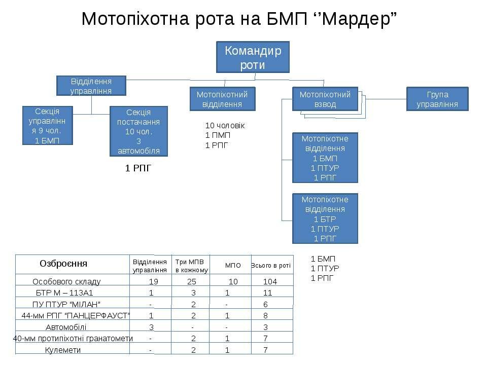"""Мотопіхотна рота на БМП ''Мардер"""" Командир роти Відділення управління Секція ..."""