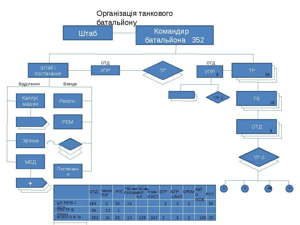 Організація танкового батальйону Штаб Командир батальйона 352 ТР ТБ 56 16 ОТД...