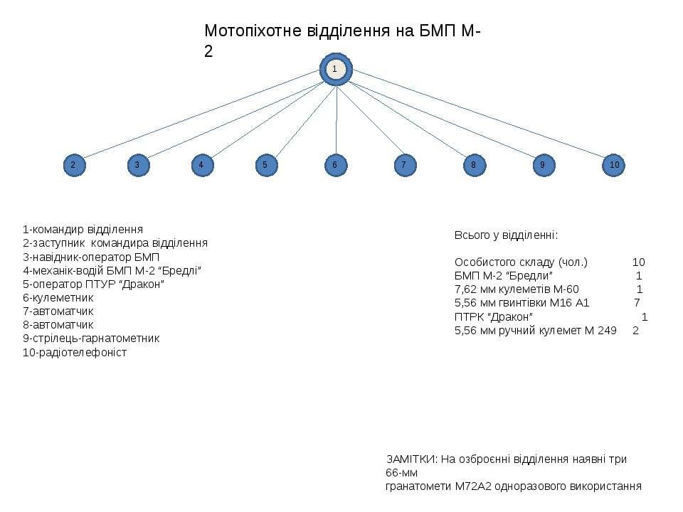 Мотопіхотне відділення на БМП М-2 1 2 3 4 5 6 7 8 9 10 1-командир відділення ...