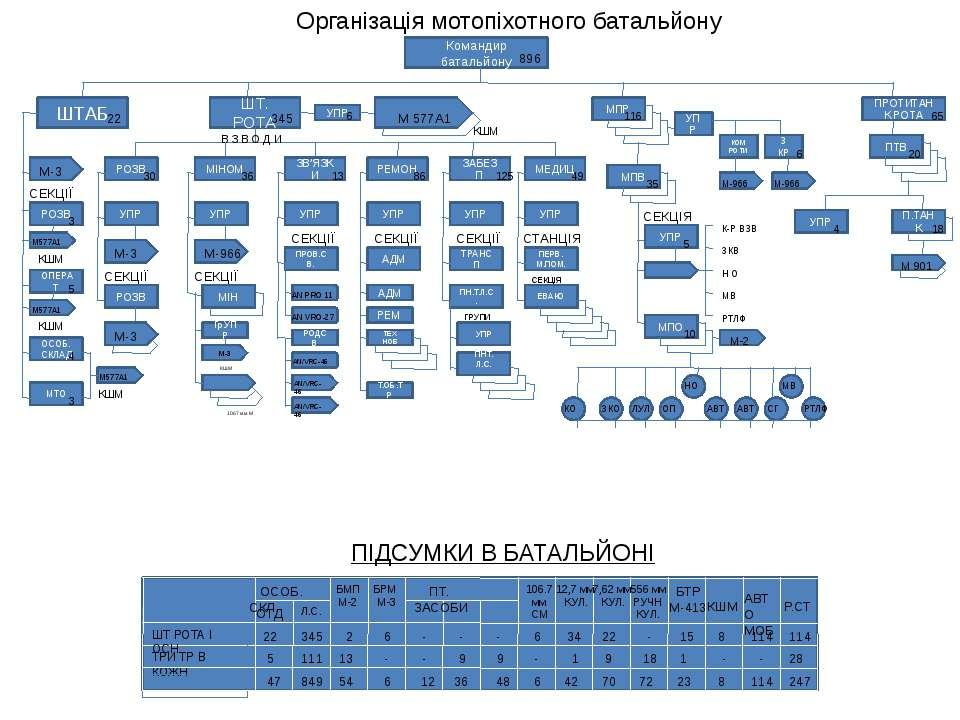 Організація мотопіхотного батальйону Командир батальйону 896 ШТАБ 22 ШТ. РОТА...