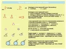 Пункти управління та засоби зв'язку 1 мр 1 мв 10 мбр 1 2 1 2 3 105 105 105 1 ...