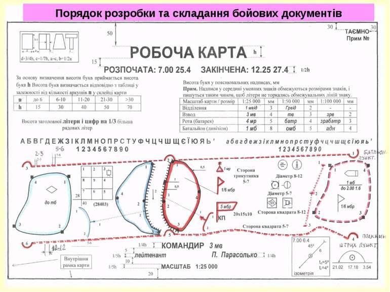 Порядок розробки та складання бойових документів