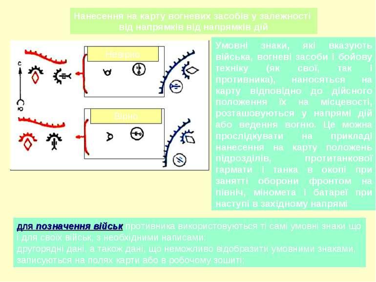 Нанесення на карту вогневих засобів у залежності від напрямків від напрямків ...