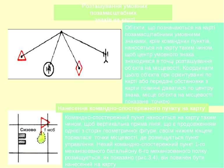Розташування умовних позамасштабних знаків на карті Об'єкти, що позначаються ...