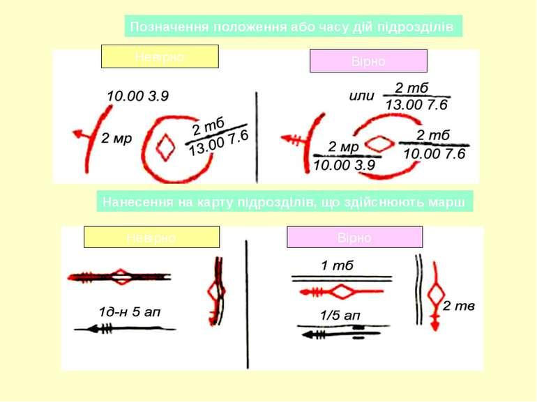 Позначення положення або часу дій підрозділів Нанесення на карту підрозділів,...