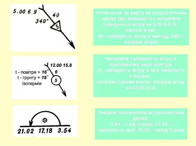 Нанесення на карту метеорологічних даних про швидкість і напрямок середнього ...