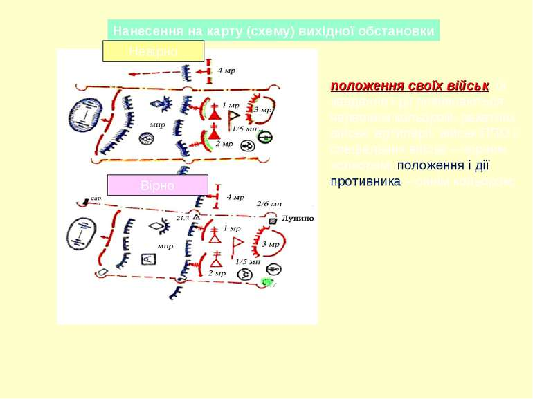 Нанесення на карту (схему) вихідної обстановки Невірно Вірно положення своїх ...