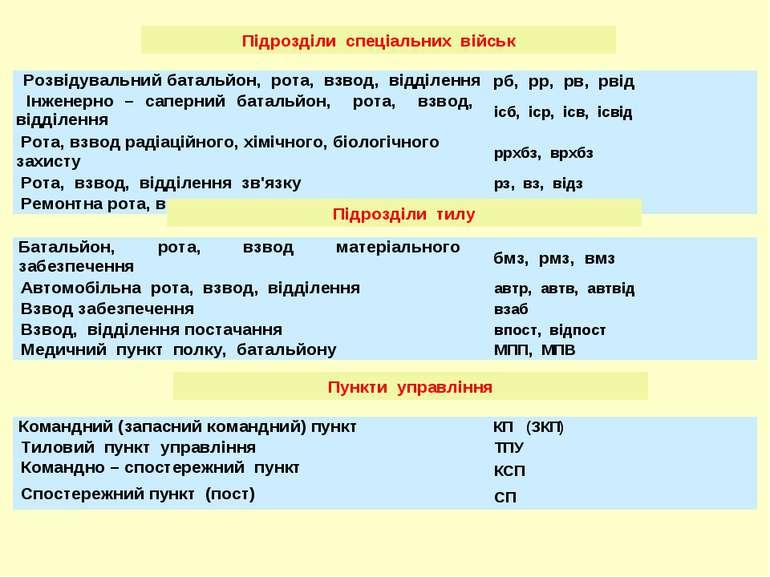 Підрозділи спеціальних військ Підрозділи тилу Пункти управління Розвідувальни...