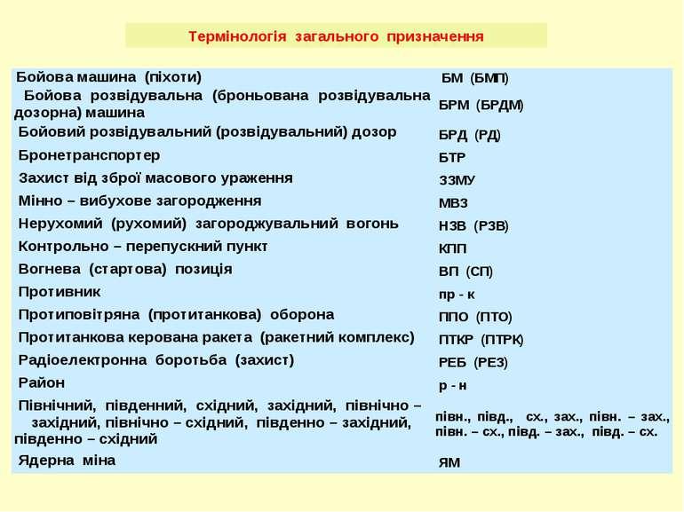 Термінологія загального призначення Бойова машина (піхоти) БМ (БМП) Бойова ро...