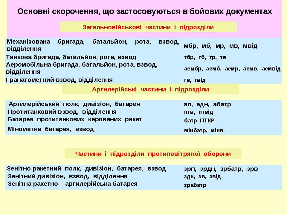 Основні скорочення, що застосовуються в бойових документах Загальновійськові ...