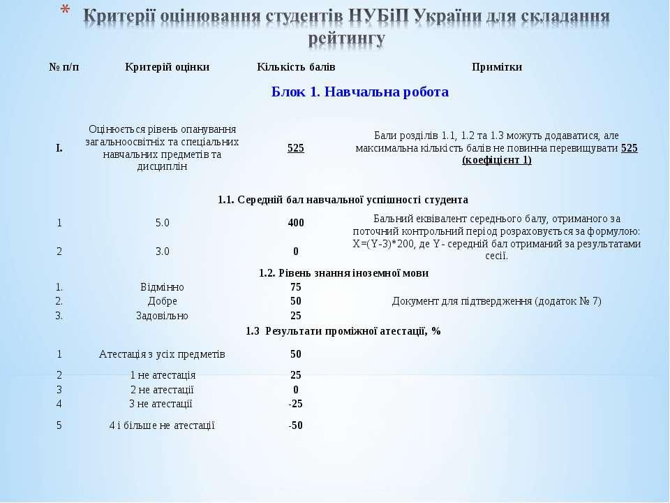 № п/п Критерій оцінки Кількість балів Примітки Блок 1. Навчальна робота I. Оц...