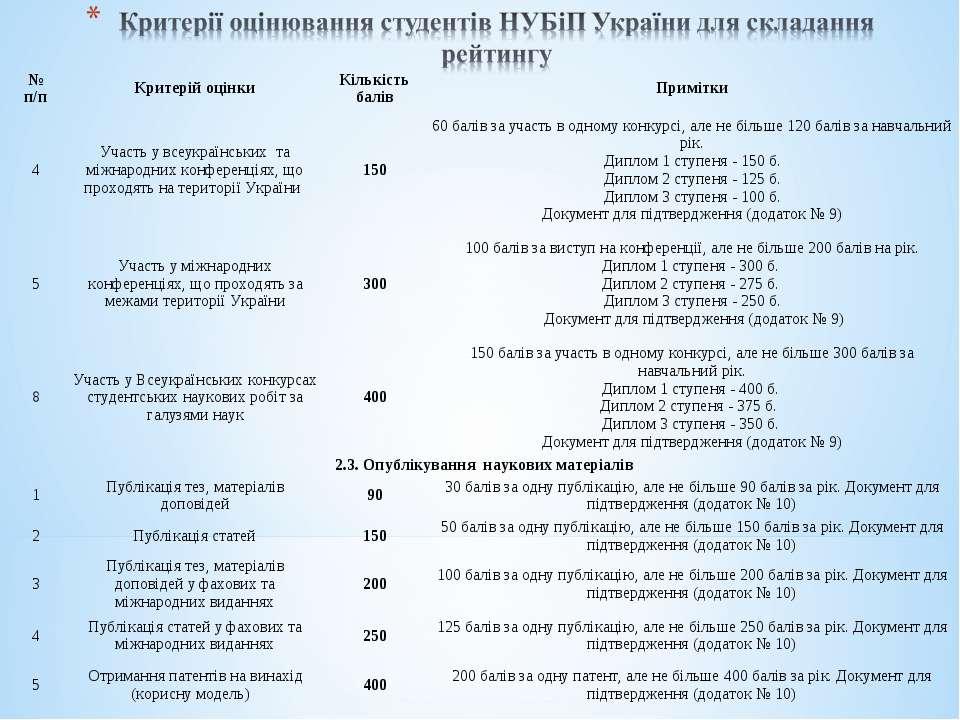 № п/п Критерій оцінки Кількість балів Примітки 4 Участь у всеукраїнських та м...