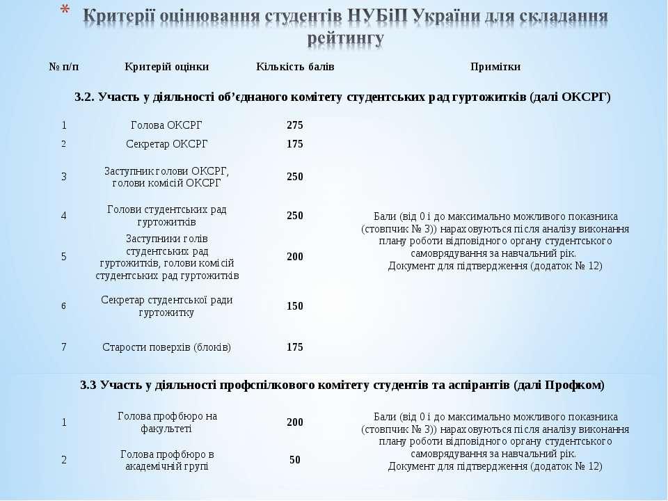 № п/п Критерій оцінки Кількість балів Примітки 3.2. Участь у діяльності об'єд...
