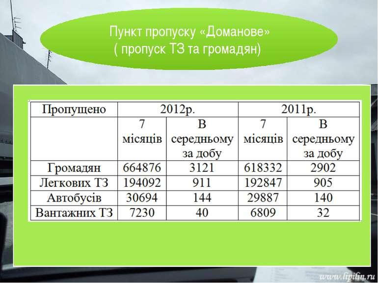 Пункт пропуску «Доманове» ( пропуск ТЗ та громадян)