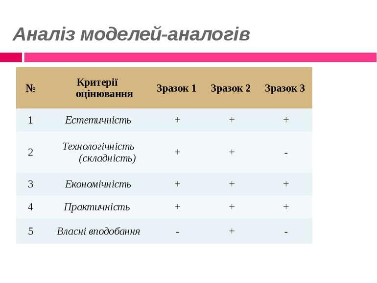 Аналіз моделей-аналогів № Критерії оцінювання Зразок 1 Зразок 2 Зразок 3 1 Ес...