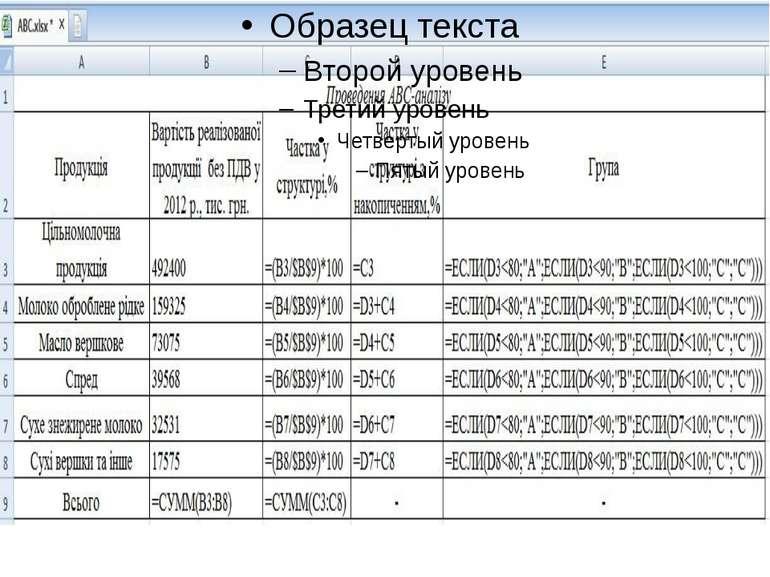 Рисунок 2.1 Проведення ABC-аналізу (відображення формул)