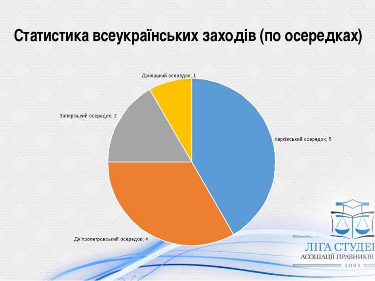 Статистика всеукраїнських заходів (по осередках)